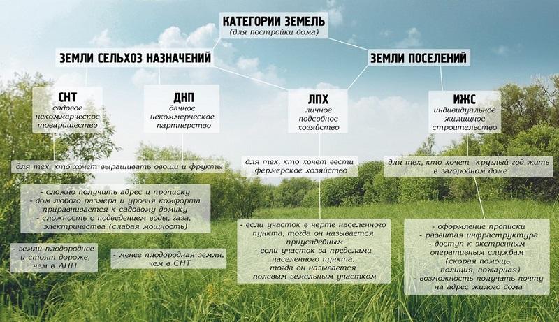 категории земель в населенном пункте