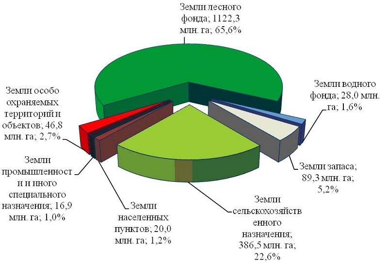 Категории земель и вид разрешенного использования