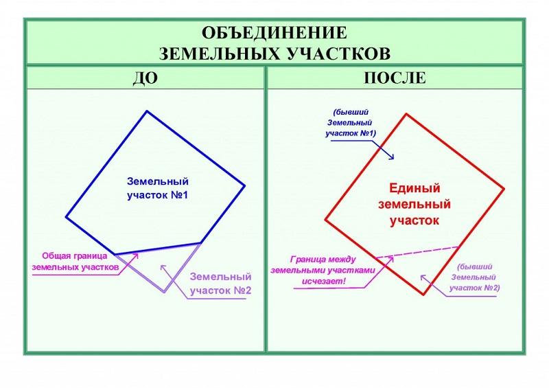 Объеденение земельных участков, порядок и правила