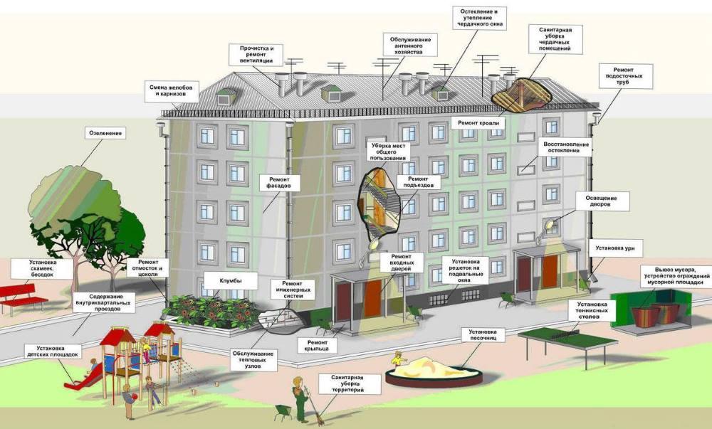 что входит в услугу содержания жилья?