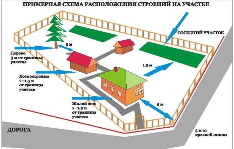 правила землепользования в сельском поселении