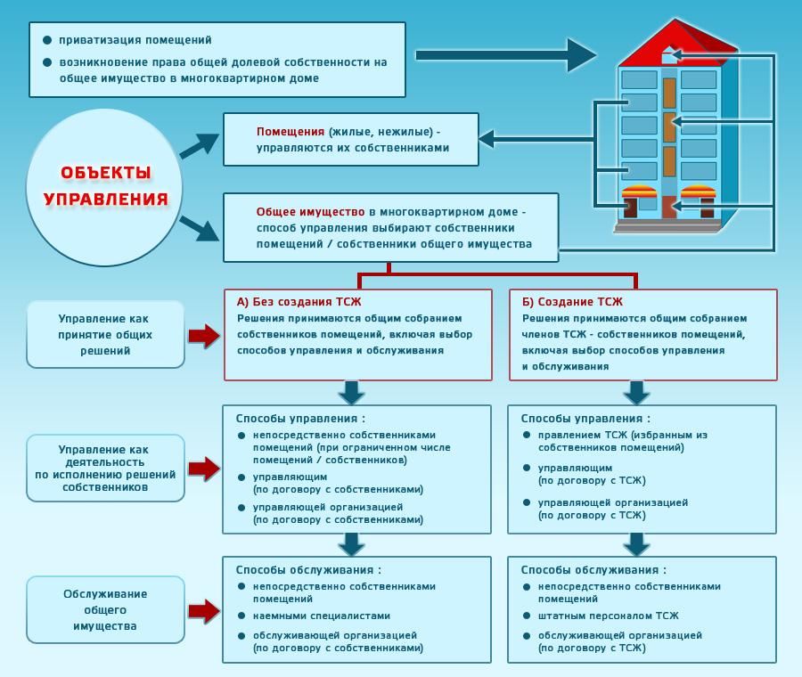 Законодательство в сфере жкх и управляющих компаний